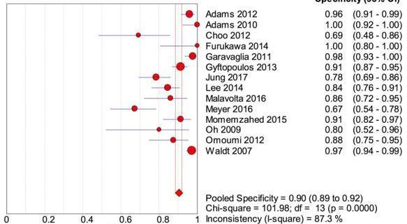 Fig. 3 Especificidade da IRM no diagnóstico de lesões no subescapular em geral.