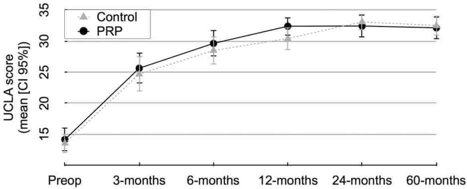Figura 2. Avaliação funcional: Escala da Universidade da Califórnia, Los Angeles (UCLA). PRP, plasma rico em plaquetas.