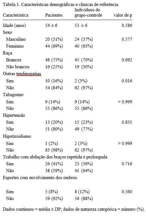 Tabela 1. Características demográficas e clínicas de referência