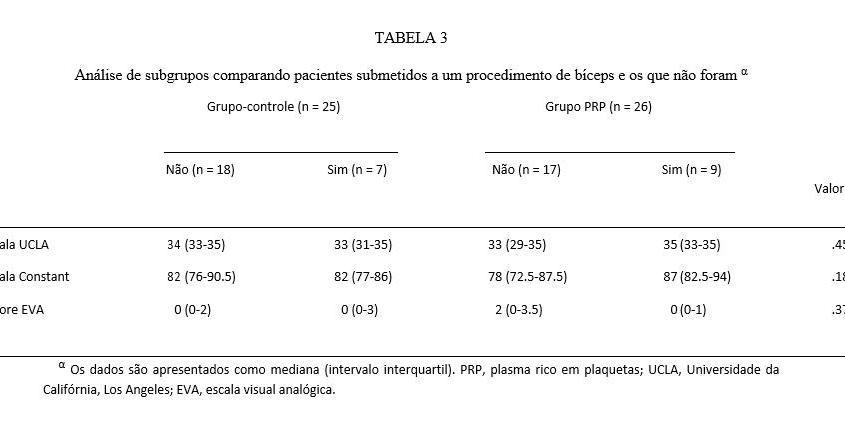 Os dados são apresentados como mediana (intervalo interquartil). PRP, plasma rico em plaquetas; UCLA, Universidade da Califórnia, Los Angeles; EVA, escala visual analógica