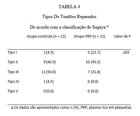 α Os dados são apresentados como n (%). PRP, plasma rico em plaquetas.