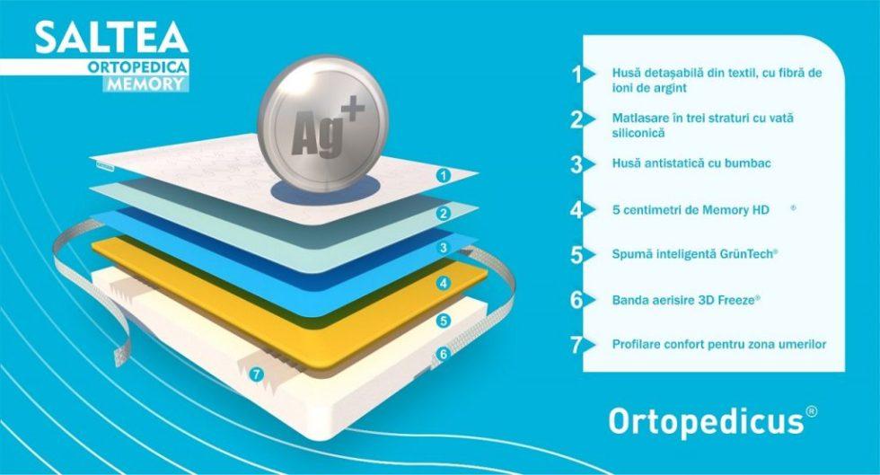 Saltea pat Ortopedica, Memory 15+5+1, cu spuma poliuretanica, fara arcuri, Ioni de Argint, 160 x 200 cm