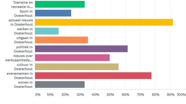 Onderwerpen2019-06-07 ORTS Enquete mei 2019 – SurveyMonkey Dashboard