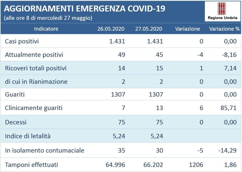 Coronavirus: invariato il numero di positivi in Umbria (1431). La situazione alla data del 27 maggio