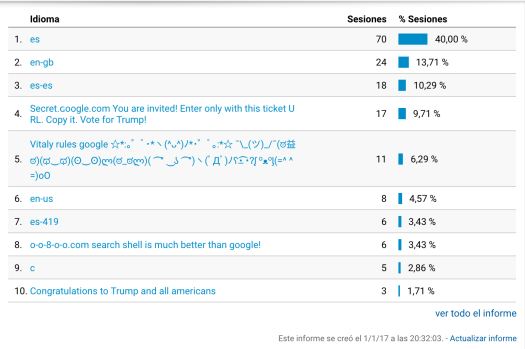 Spam en Google Analytics