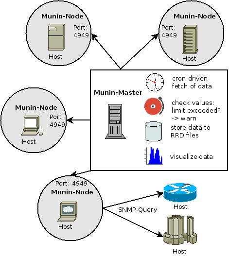 Arquitectura Munim