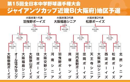 2021ジャイアンツカップ大阪予選トーナメント表