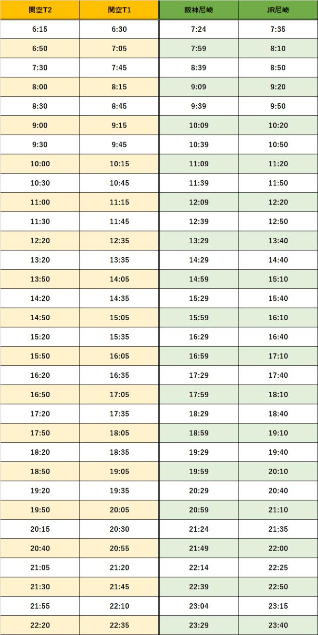 阪神JR尼崎時刻表