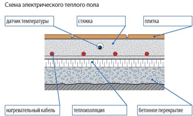 теплоизоляция теплого пола