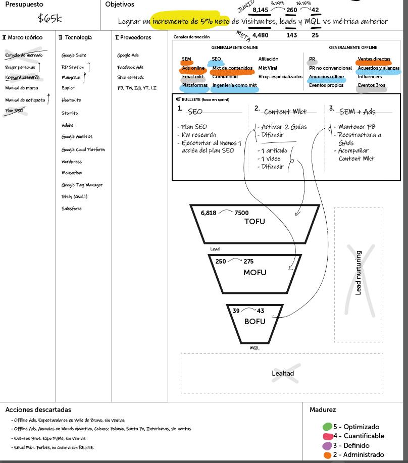 Primera versión del marketing canvas para estrategia de marketing digital