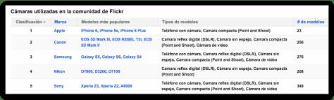 camaras_flickr2