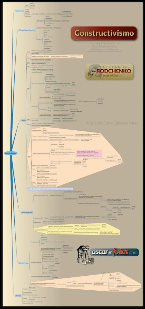 constructivismo_mapa_mental_sm