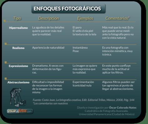enfoques_fotograficos_hiperrealismo_realismo_expresionismo_abstraccionismo