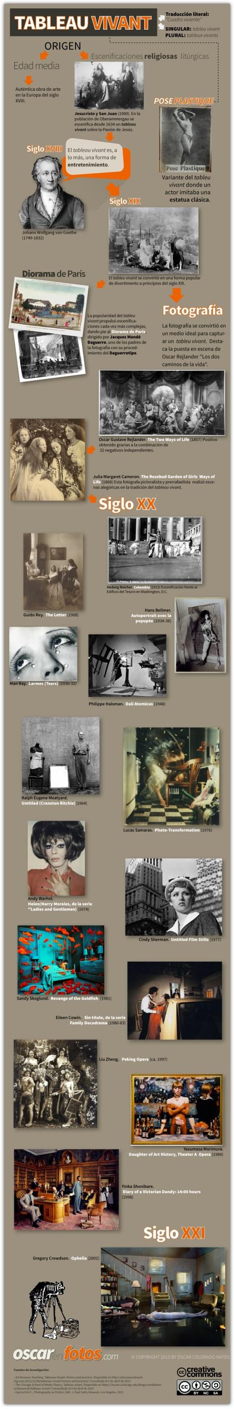 tableau_vivant_infografico_cindy_sherman