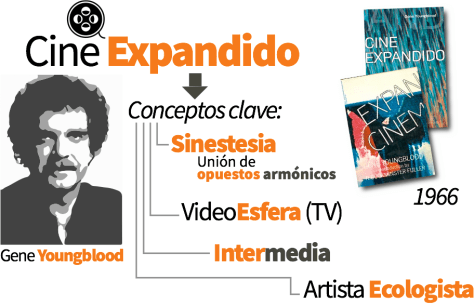gene_youngblood_cine_expandido