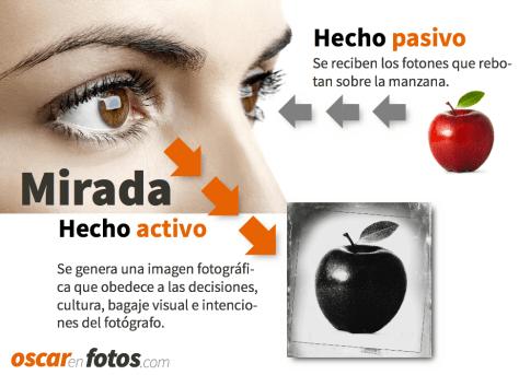 hecho_pasivo_activo_mirada