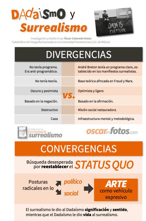 dadaismo_surrealismo_convergencias_divergencias