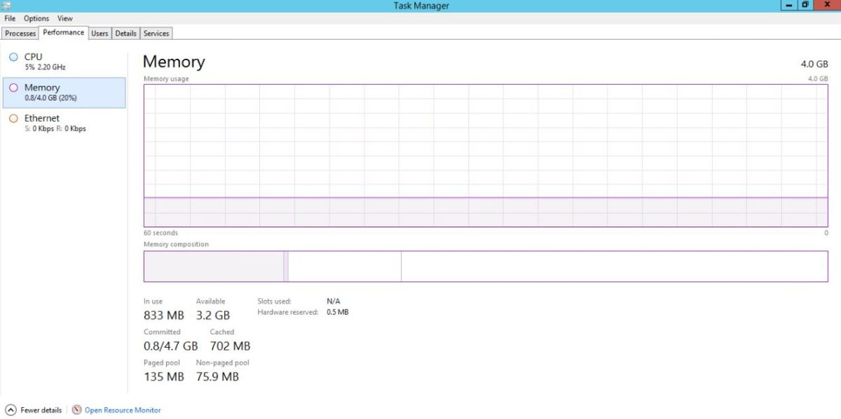 Task Manager active Memory