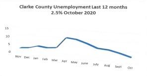 unemployment in clarke county iowa