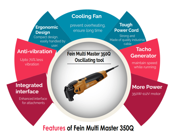 fein multimaster infographics