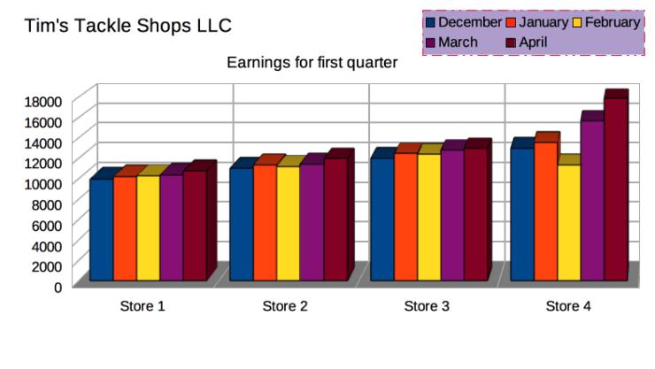 Example of Column chart LibreOffice Calc