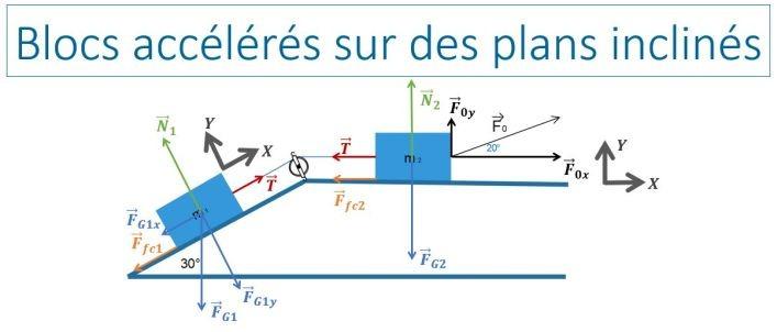 Le principe fondamental de la dynamique appliqué aux plans inclinés