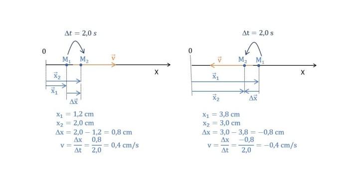 calcul de la composante scalaire du vecteur vitesse