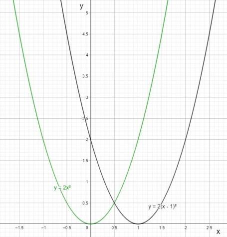 fonction mathématique translatée