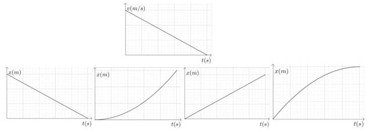 Exercice graphique
