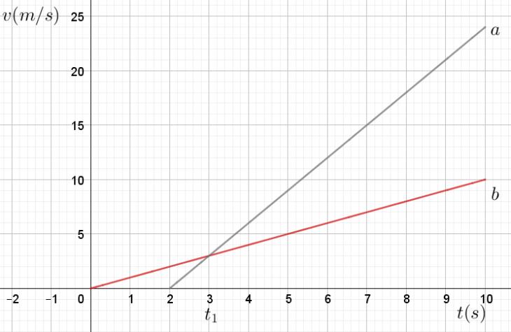 graphe exercice 8