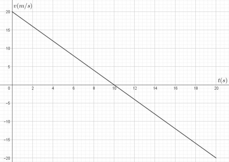 exe_graphe_2