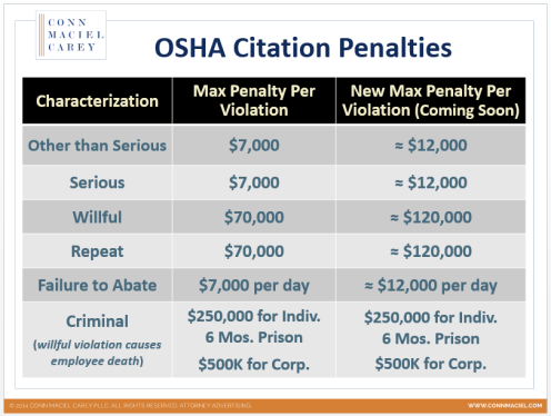 OSHA Penalty Table