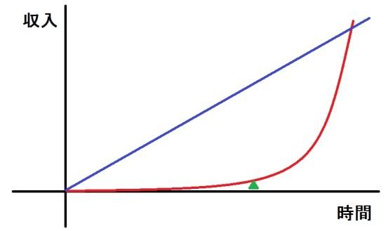 「二次曲線」の画像検索結果