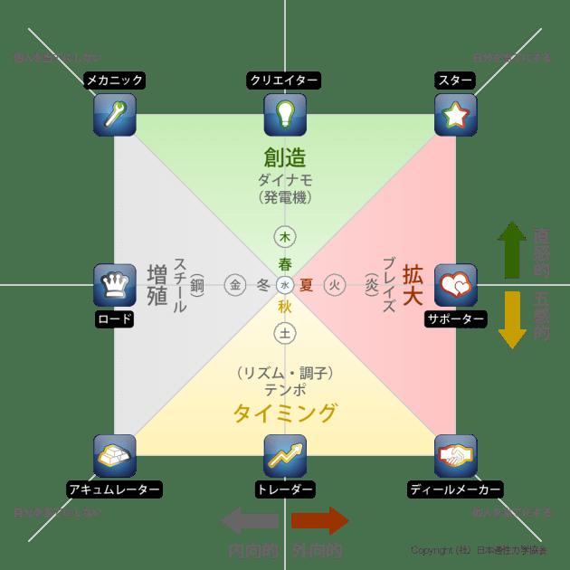ウェルスダイナミクス表