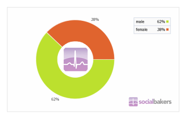 Male/Female User Ratio on Facebook in Cambodia
