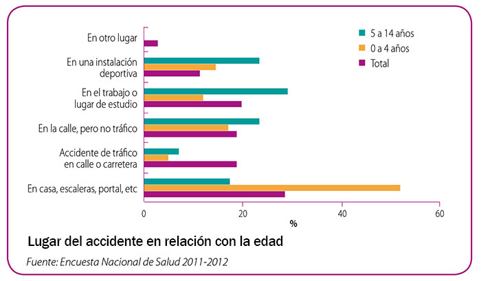 lugar del accidente en niños