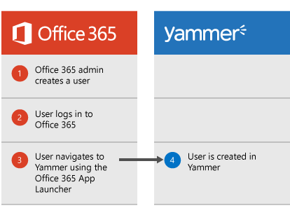 Diagram that shows when an Office 365 admin creates a user, the user can log in to Office 365 then navigate to Yammer from the App Launcher, at which point the user is created in Yammer.