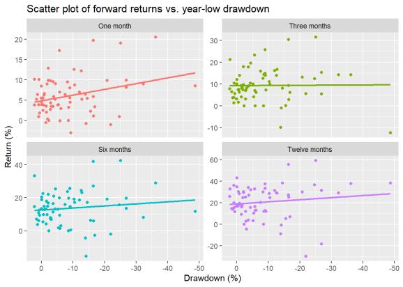 Drawdowns by the data
