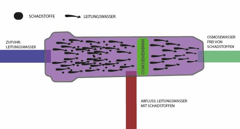 Osmoseanlage Membran kaputt – was tun?