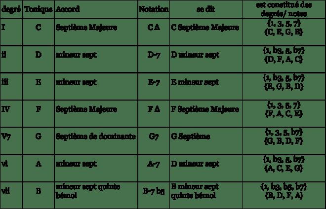 Accords de base gamme C