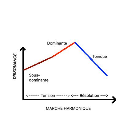 Graphe Tension Résolution