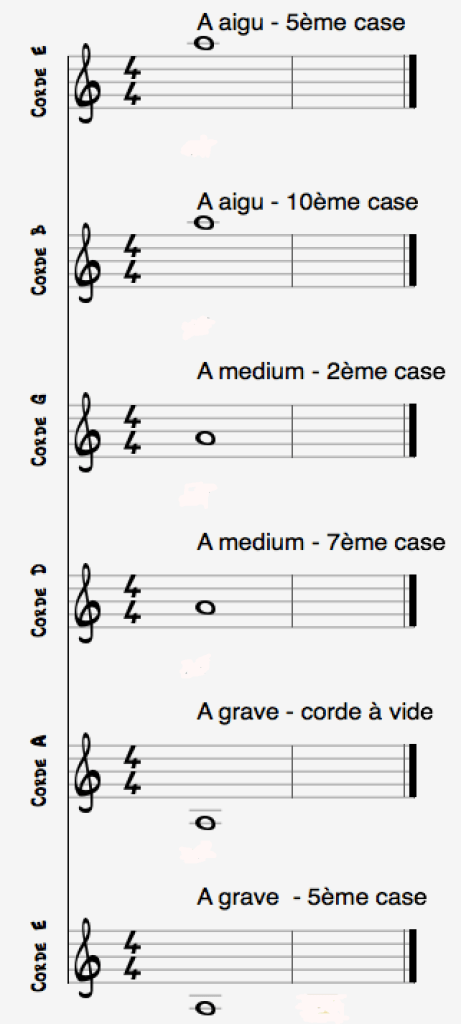 Notes A cordes guitare