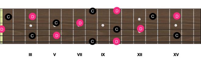 Notes D manche guitare