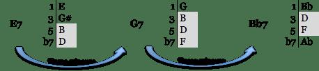 progress 3 règle 8 enriich chromatique