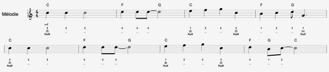Song Sur le Pont - mélodie binaire et accords triades