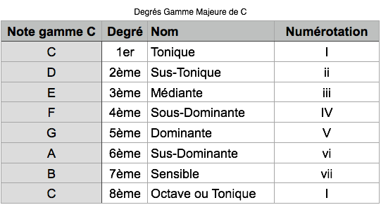Tab Degrés Gamme Majeure C