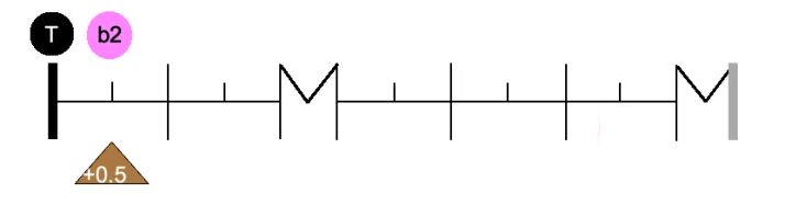 Graph interv b2