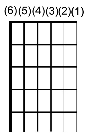 Notation cordes