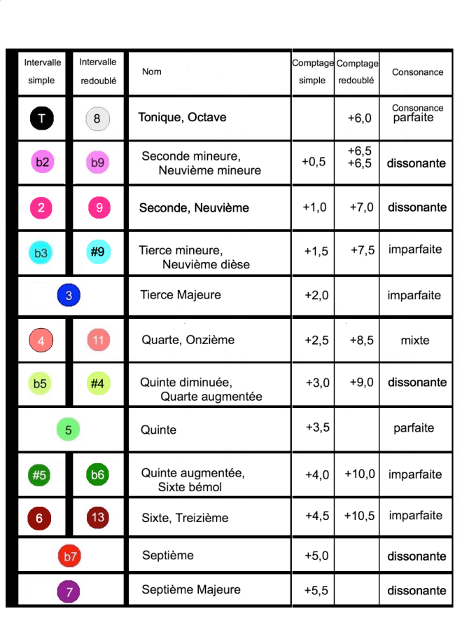 Notation et comptage degrés harmoniques