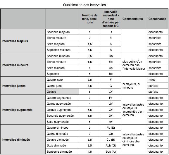 Qualification intervalles tableau